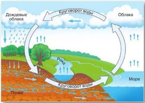 Воды в атмосфере схема