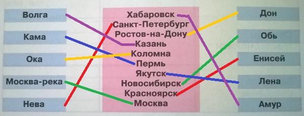названия городов и рек